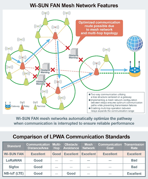 Wi-SUN FAN mesh network features and comparison of LPWA communication standards