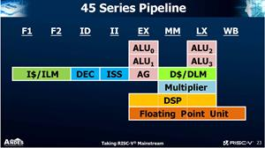 RISC-V CPU Core 44 Series pipeline