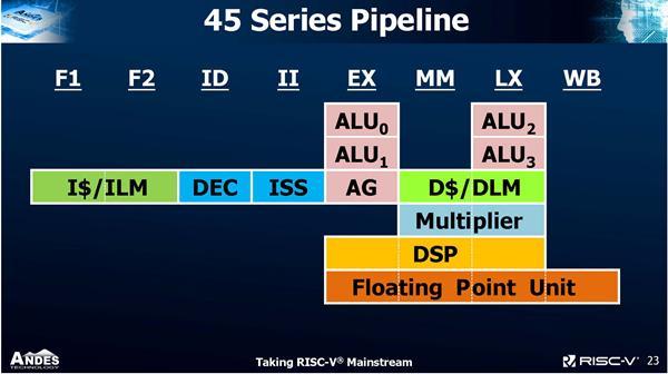 RISC-V CPU Core 44 Series pipeline