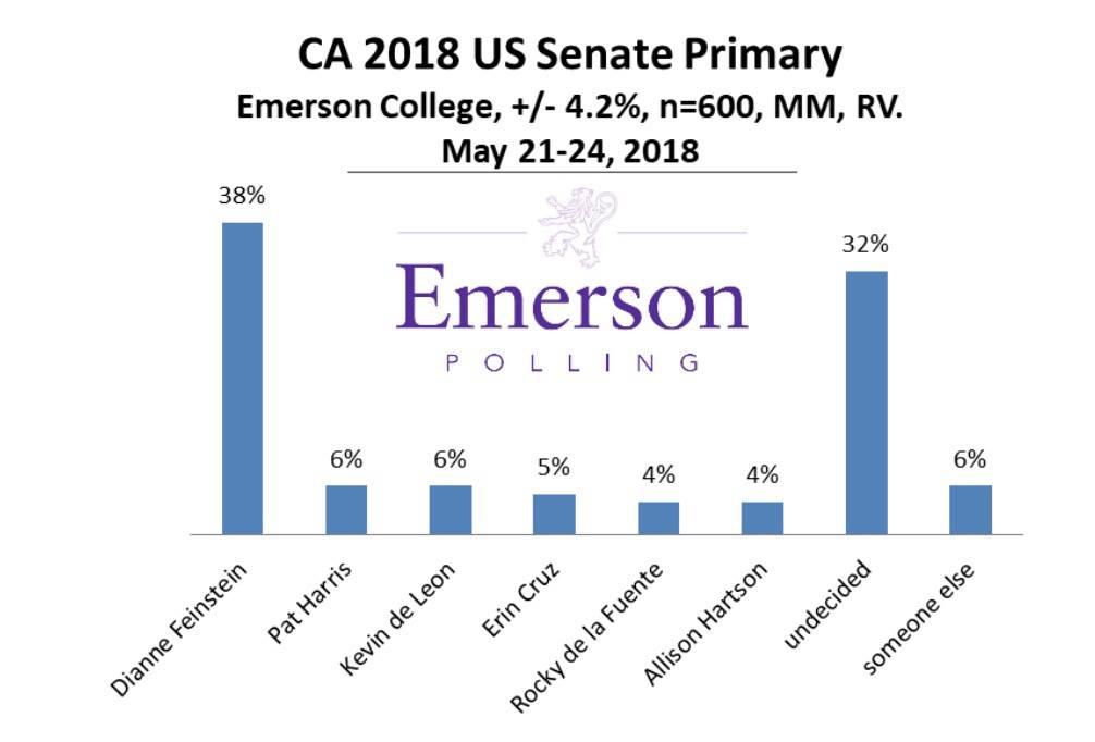 emerson poll