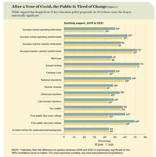After a Year of Covid, the Public Is Tired of Change. Public support has dropped on 15 key education-policy proposals. In 10 of those cases, the drop is statistically significant.