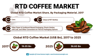 Ready-to-drink (RTD) Coffee Market to Exhibit a CAGR of 8 5
