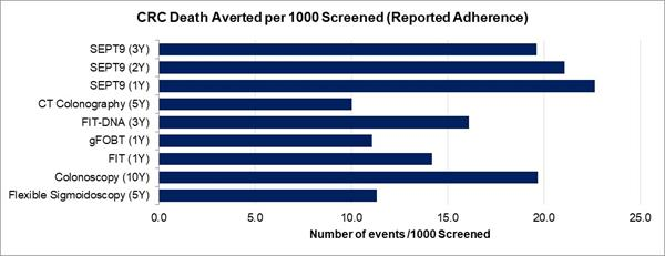 CRC Death Averted per 1000 Screened (Reported Adherence)