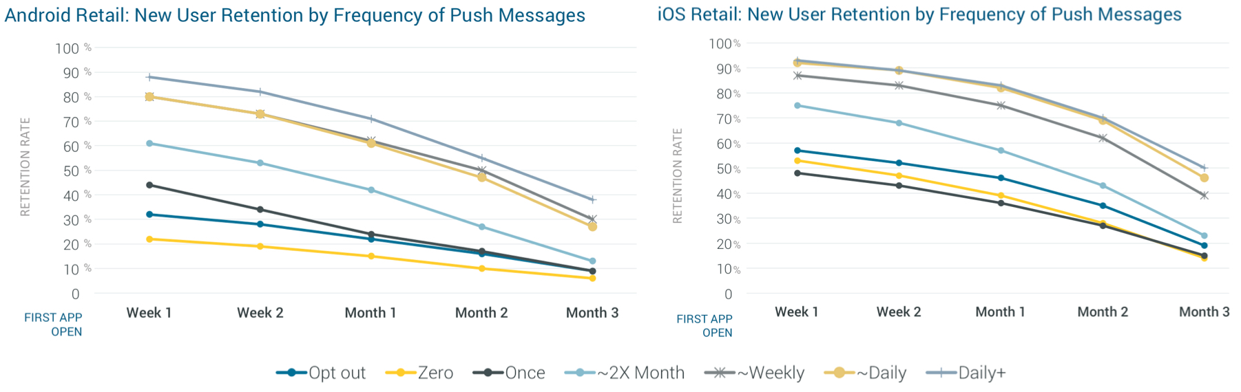 New User Retention by Frequency of Push Messages (Android and iOS)