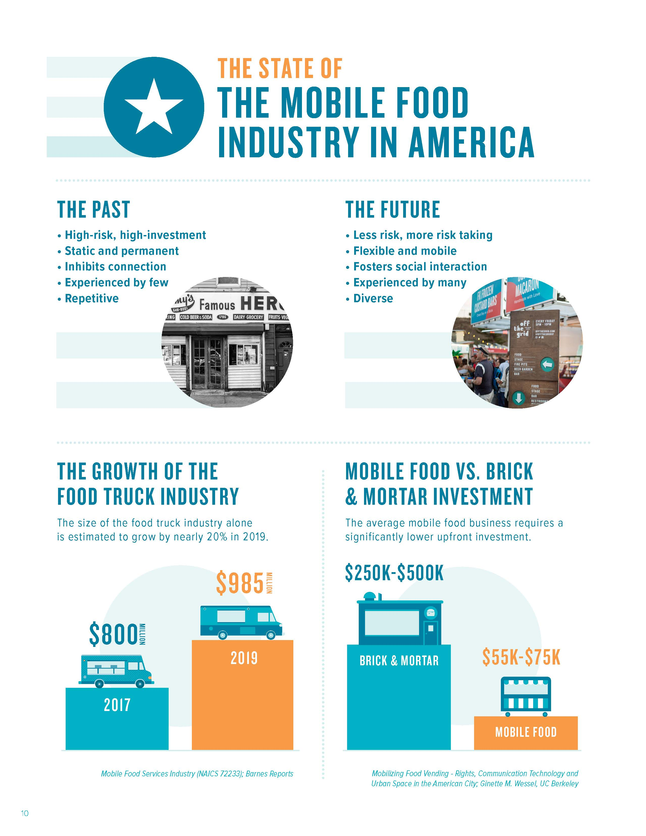 The State of the Mobile Food Industry in America Part 1