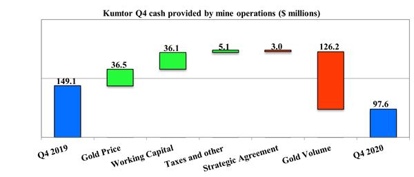 Kumtor Q4 cash provided by mine operations ($ millions)