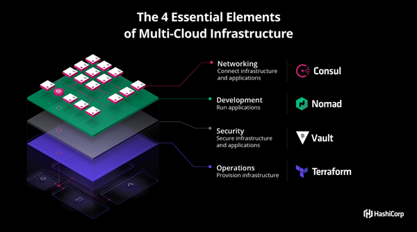 HashiCorp Multi-Cloud Stack