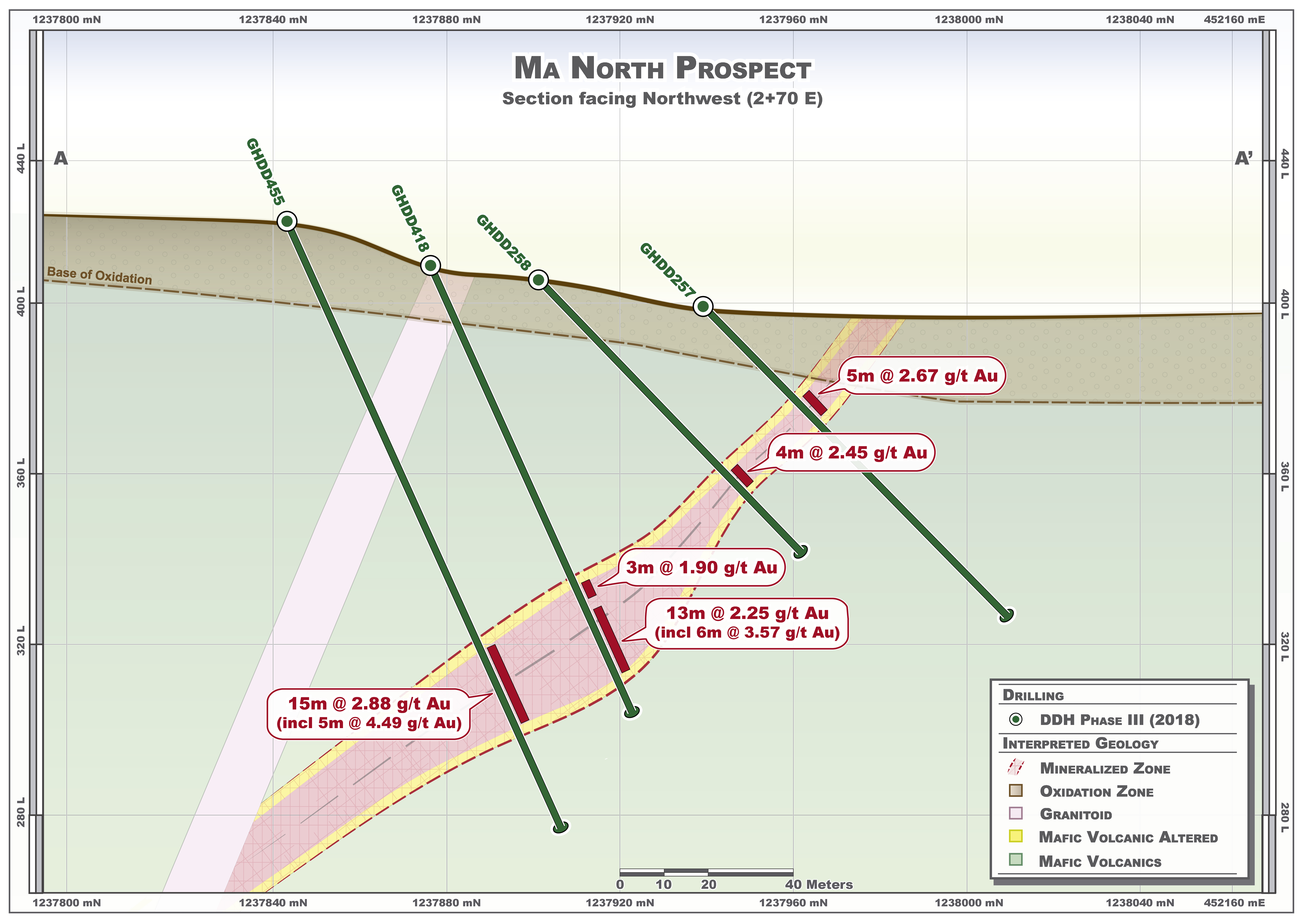 Figure 7 Ma North Prospect – Representative Drill Section