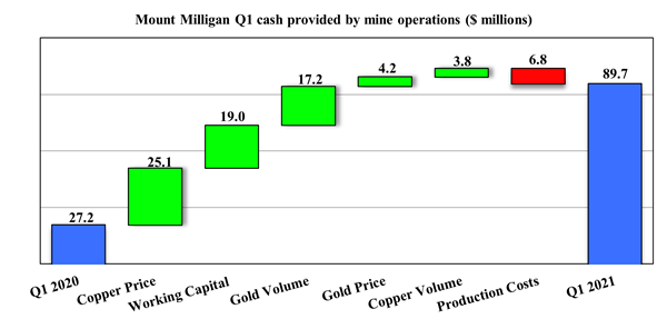 Mount Milligan Q1 cash provided by mine operations ($ millions)