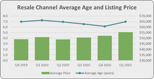 Price Digest - Resale Channel Average Age and Listing Price