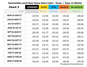 "CHART 3: New Homes ""Days on Market"" in Texas - Numbers (HomesUSA.com)"