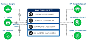 0_int_SoCBuilder-diagram.png