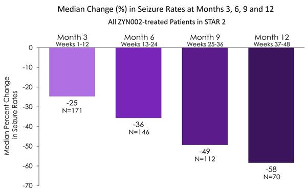 Image 1 Median Change in Seizure Rates at Months 3, 6, 9 and 12_All ZYN002-treated patients in STAR 2