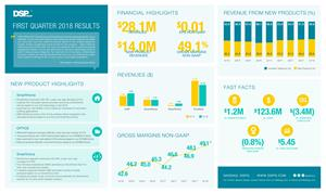 DSP Group Q1 18 Infographic