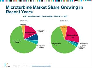Microturbines Market Share Growing in Recent years