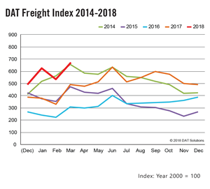 DAT Freight Index - March 2018