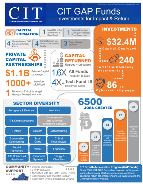 CIT Growth Acceleration Program (GAP Funds) Since 2005, CIT GAP Funds has invested in Virginia's leading technology start-ups generating significant economic return for entrepreneurs, co-investors, and the Commonwealth of Virginia.