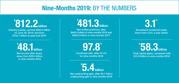 2019_Q3_By_The_Numbers_Horizontal