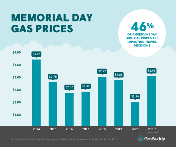 Memorial Day Gas Prices 2014-2021