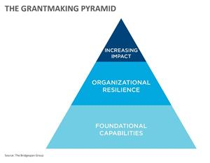 "Bridgespan and Ford Foundation Unveil New ""Grantmaking"