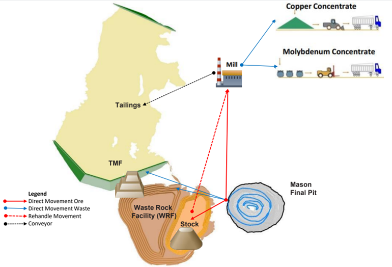 Figure 3: Mason Proposed Site Layout