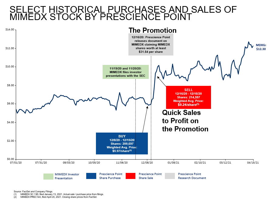 SELECT HISTORICAL PURCHASES AND SALES OF MIMEDX STOCK BY PRESCIENCE POINT