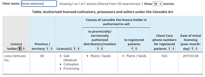 Authorized licensed cultivators, processors and sellers under the Cannabis Act