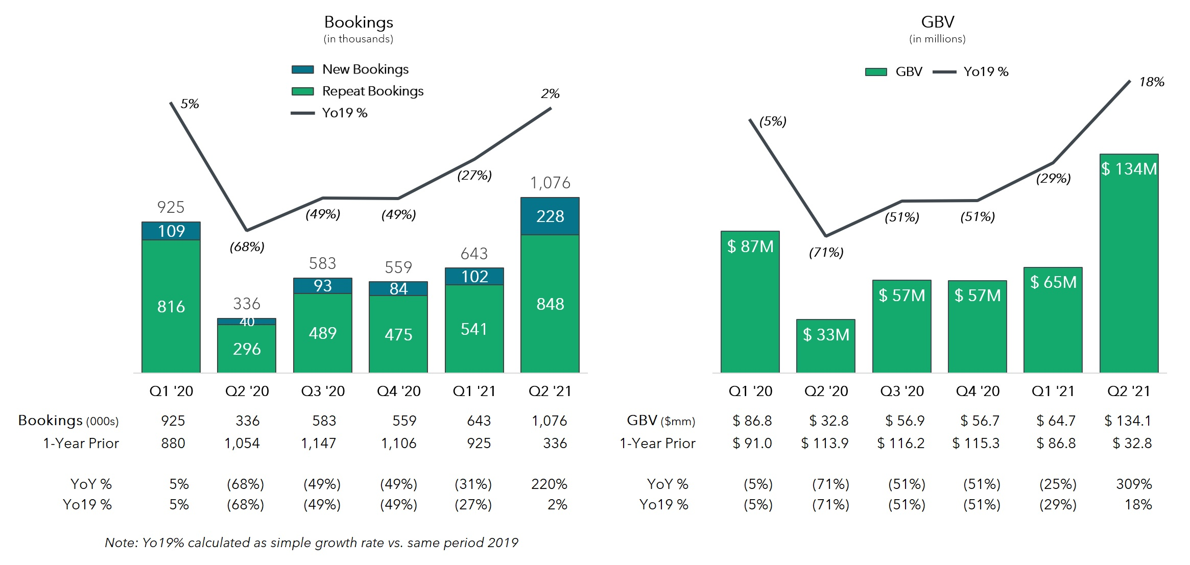 Rover Q2 Earnings Release