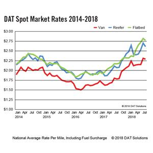 DAT Spot Market Rates 2014-2018