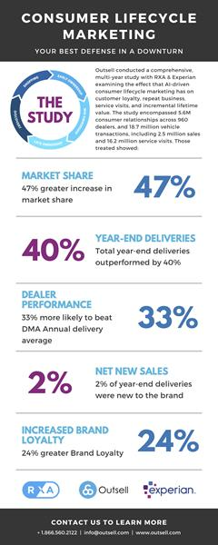 Consumer-Lifecycle-Marketing-Study-Infographic