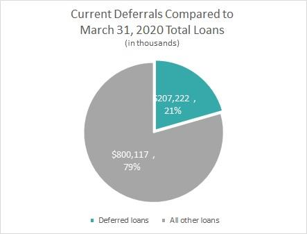 Current Deferrals Compared to March 31, 2020 Total Loans