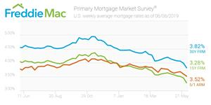 U.S. weekly average mortgage rates as of June 6, 2019.