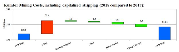 Kumtor Mining Costs, including capitalized stripping (2018 compared to 2017):
