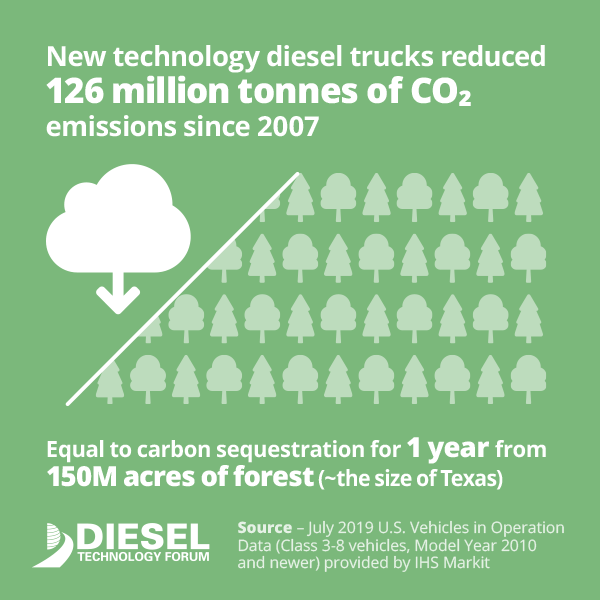 The emissions and fuel savings attributable to new-generation diesel engines in commercial trucks is astounding: they equate to making 26 million cars all-electric, eliminating the PM emissions from all U.S. cars for 33 years, achieving carbon sequestration in a forest roughly the size of Texas, or creating a 27,000-turbine wind farm on land four times the size of Washington, D.C.