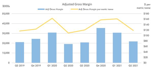 Adjusted Gross Margin