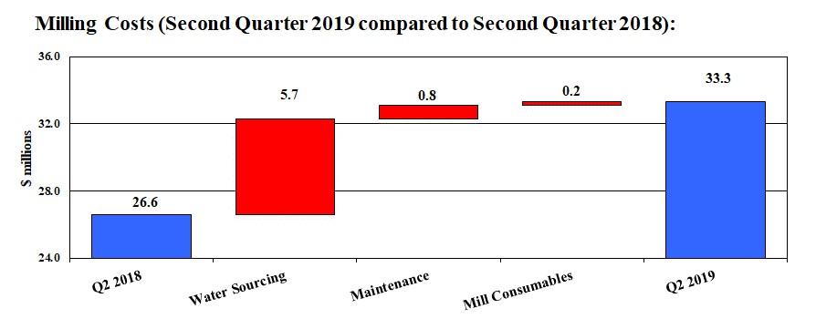 Mount Milligan Milling Costs