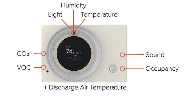 The 75F® Smart Stat™ zone controller includes 7 onboard sensors to assure the optimal workspace environment and support the new WELL building standard - sensing temperature, humidity, CO2, VOCs, light, sound and occupancy.
