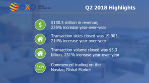 eXp World Holdings Reports Record Second Quarter 2018 Results