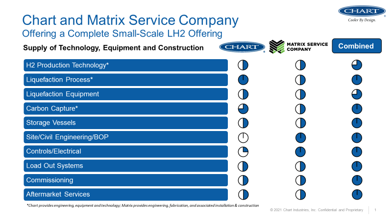 Chart and Matrix Service Company Offering a Complete Small-Scale LH2 Offering