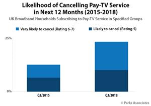 Chart-PA_Likelihood-Cancelling-Pay-TV-Service-Next-12-Months_500x350