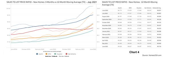 Chart 4: Sales-to-List-Price Ratio Data for Texas New Homes - June 2021