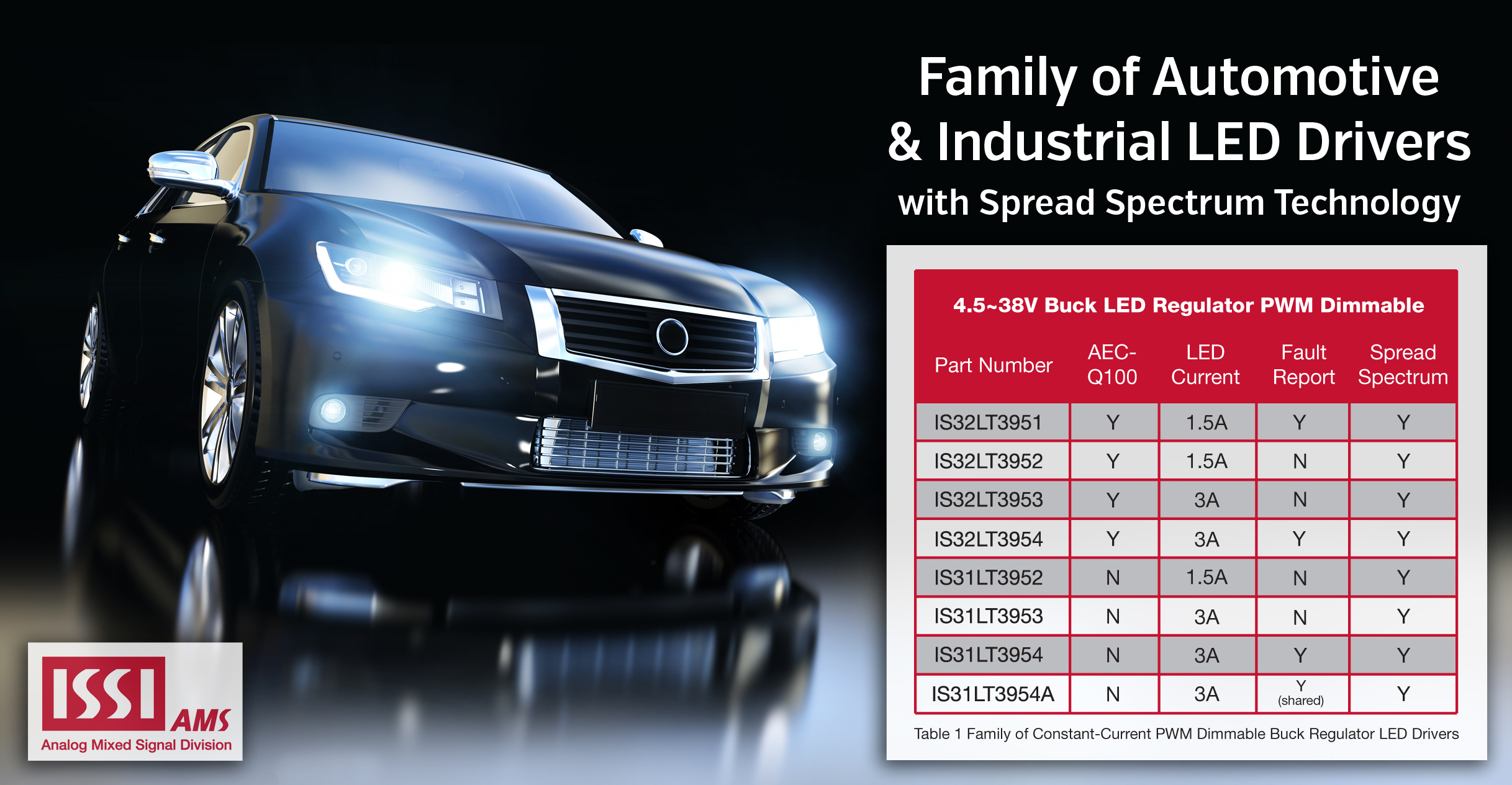 Family of Automotive & Industrial LED Drivers