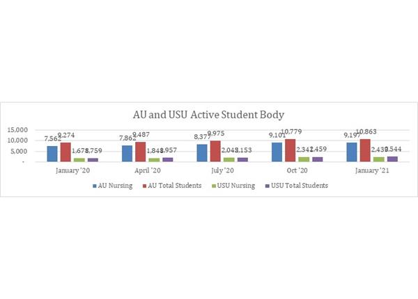 AU and USU Active Student Body