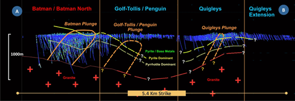 Figure 4: Subsurface interpreted geology and metal zonation