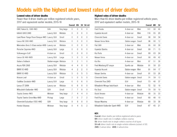 Models with the highest and lowest rates of driver deaths