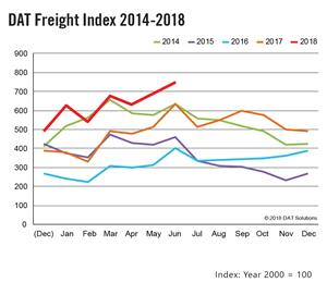 DAT Freight Index 2014-2018