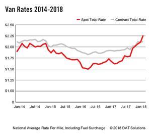 DAT Van Rates 2014-2018