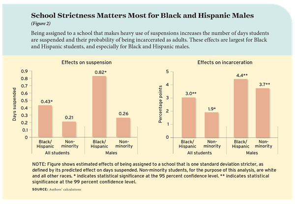 School strictness matters most for Black and Hispanic males.