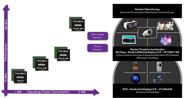 The NEMA pico XS and NEMA pico XL Multi-Core GPU IP-Series