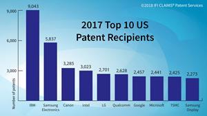 2017 IFI CLAIMS Top 10 U.S. Patent Recipients